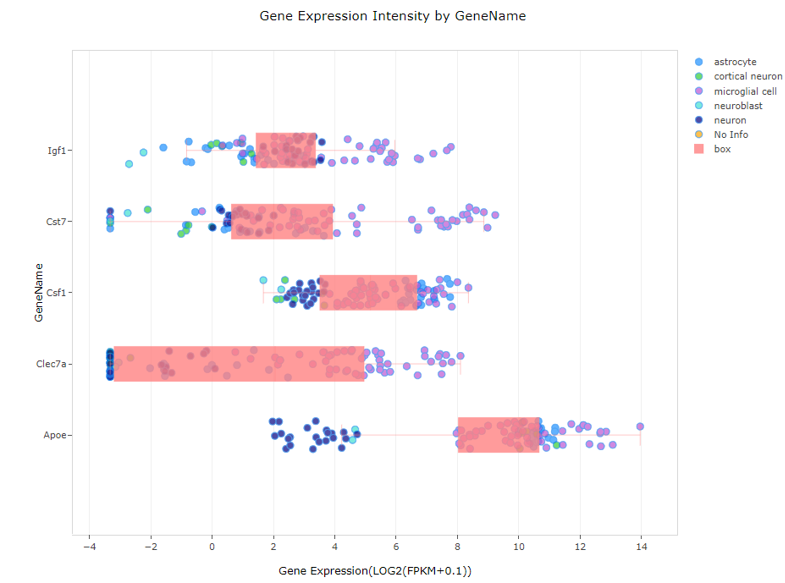 Land Explorer Plot - Gene Expression